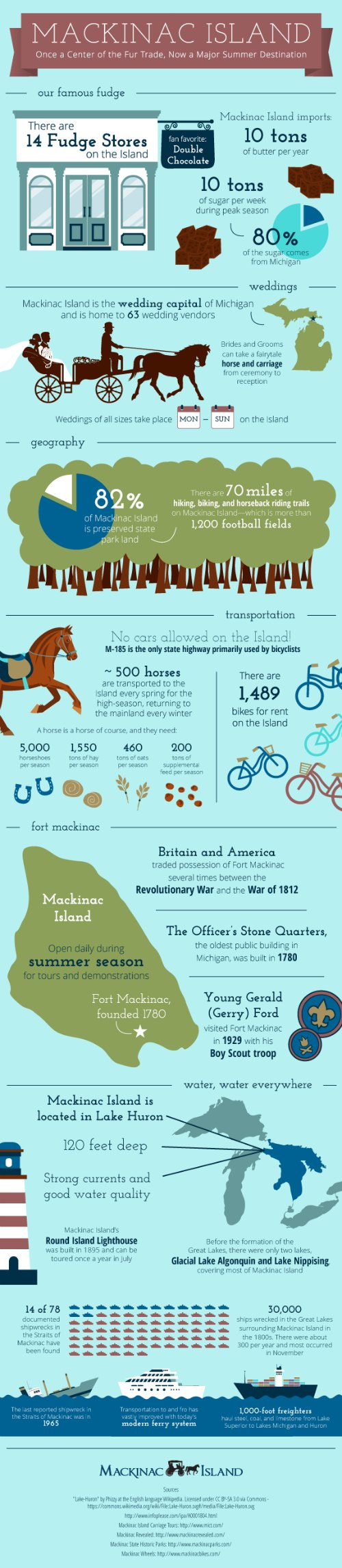 Mackinac Island FUN FACTS